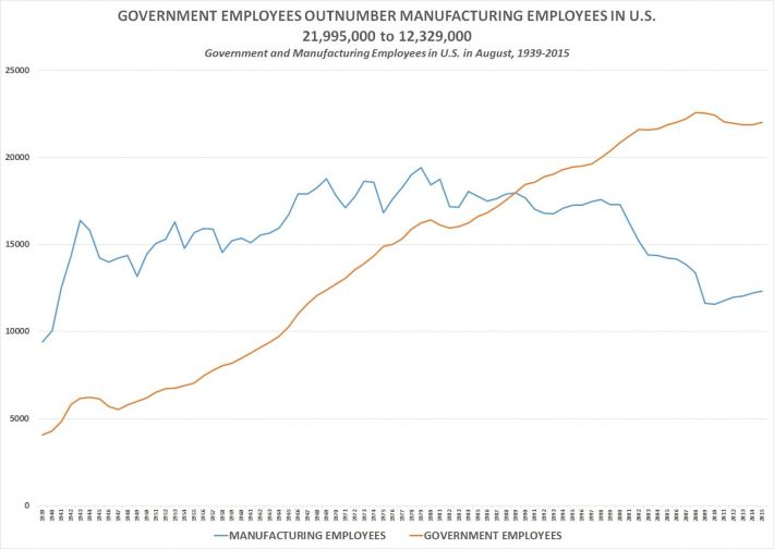 manufacturing_and_government_employees-1939-2015